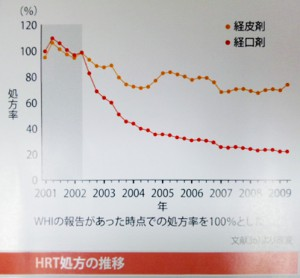 HRT処方の推移