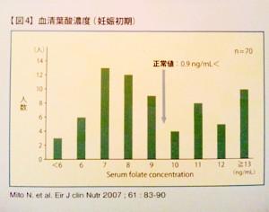 血清葉酸濃度グラフ